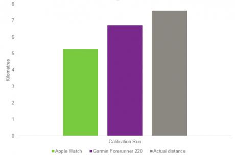 apple-watch-vs-garmin-calibrationrun